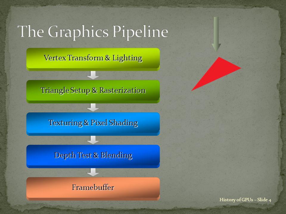 History of GPUs – Slide 4 Vertex Transform & Lighting Triangle Setup & Rasterization Texturing & Pixel Shading Depth Test & Blending Framebuffer