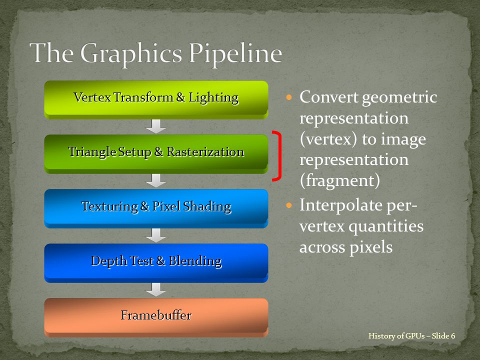 History of GPUs – Slide 6 Vertex Transform & Lighting Triangle Setup & Rasterization Texturing & Pixel Shading Depth Test & Blending Framebuffer Convert geometric representation (vertex) to image representation (fragment) Interpolate per- vertex quantities across pixels
