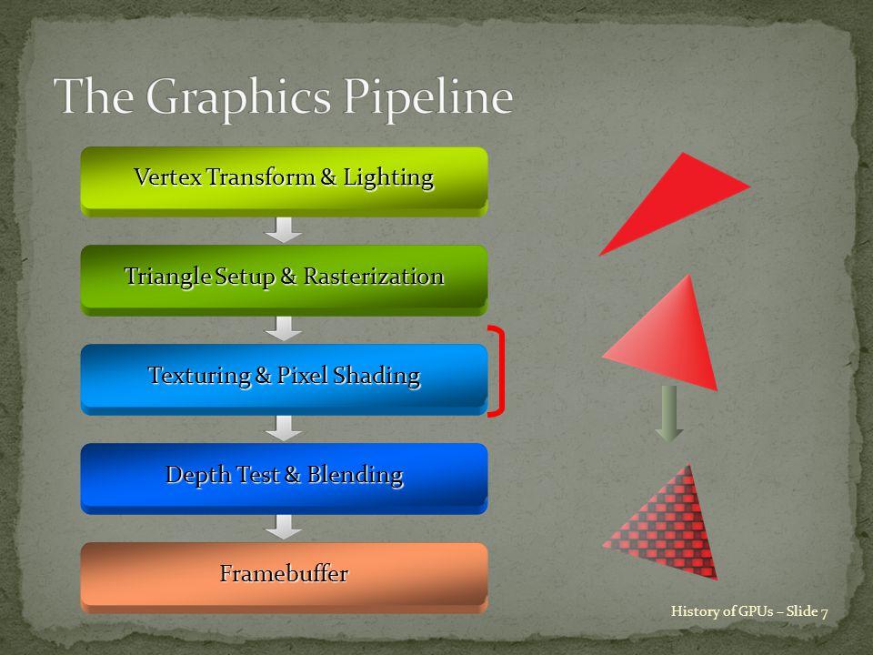 History of GPUs – Slide 7 Vertex Transform & Lighting Triangle Setup & Rasterization Texturing & Pixel Shading Depth Test & Blending Framebuffer