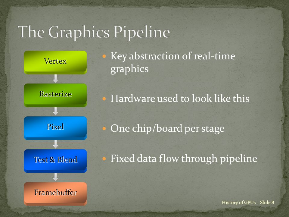 Key abstraction of real-time graphics Hardware used to look like this One chip/board per stage Fixed data flow through pipelineVertexRasterize Pixel Test & Blend Framebuffer History of GPUs – Slide 8
