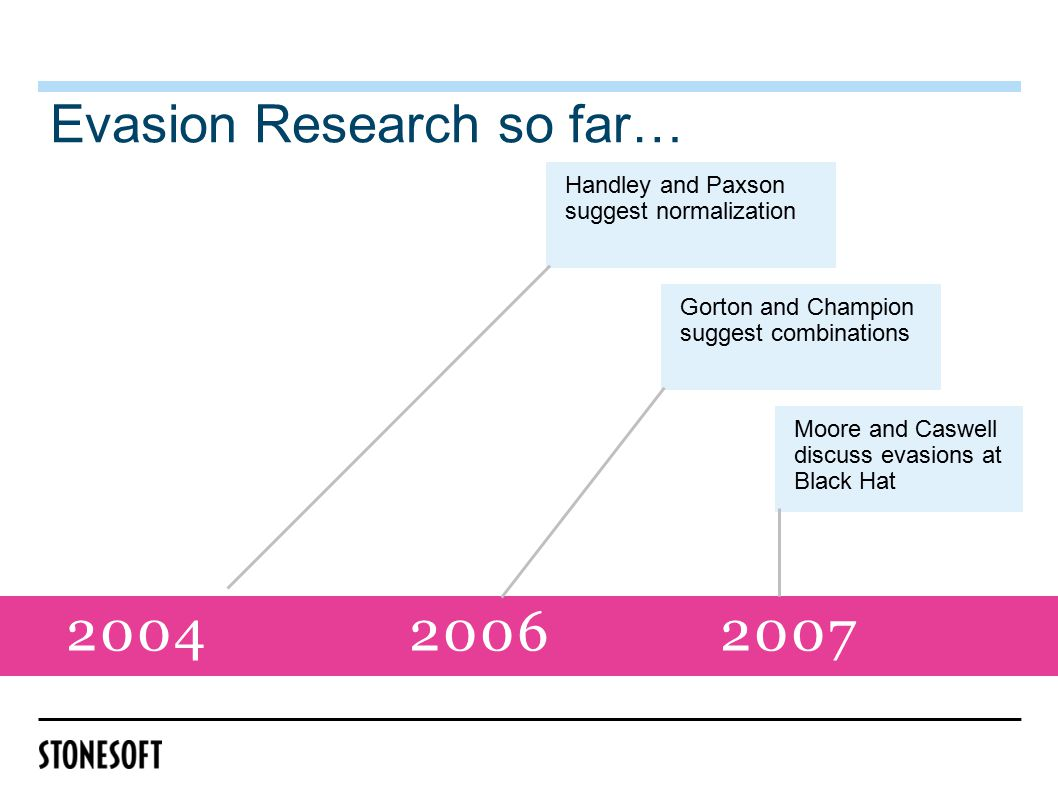 2004 2006 2007 Evasion Research so far… Moore and Caswell discuss evasions at Black Hat Gorton and Champion suggest combinations Handley and Paxson suggest normalization