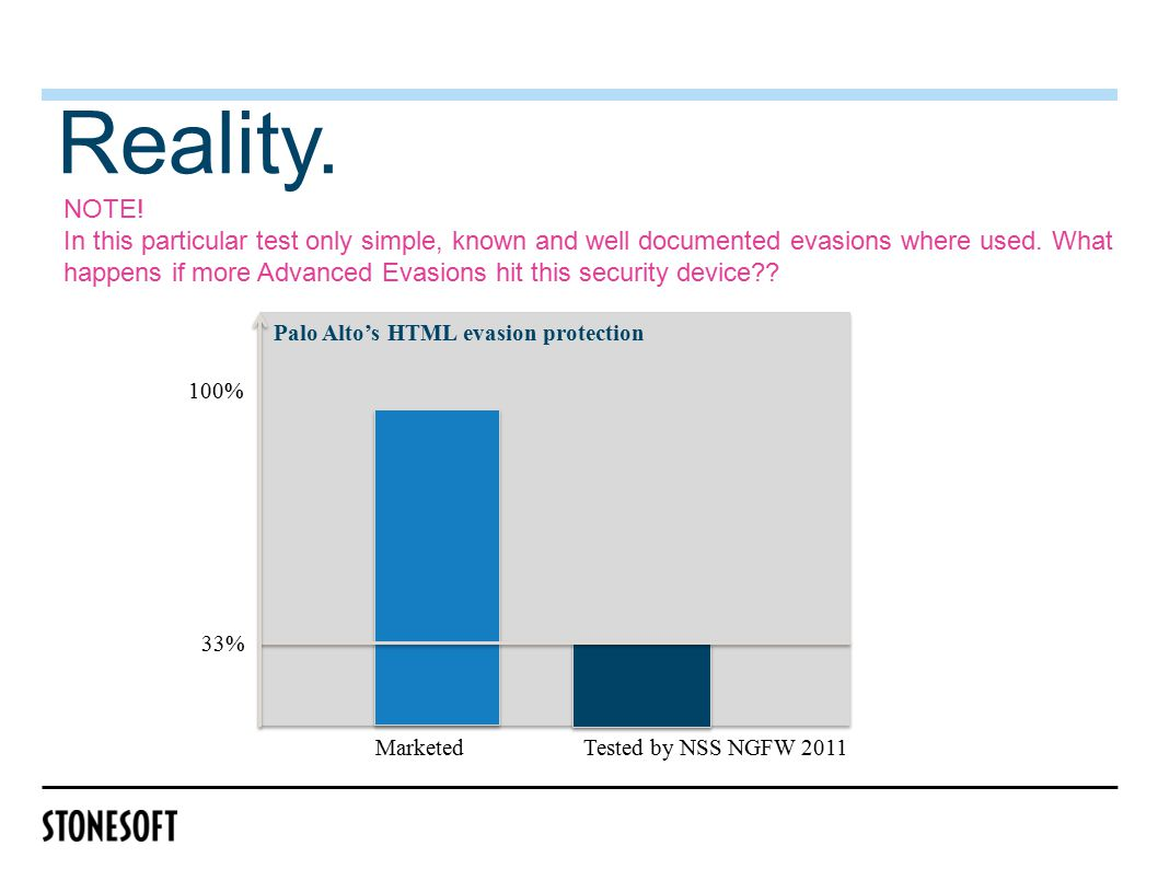 Reality. MarketedTested by NSS NGFW 2011 Palo Alto's HTML evasion protection 33% 100% NOTE.