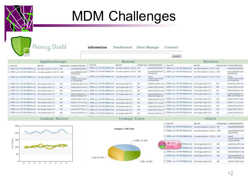 MDM Challenges How do apps handle data that they access –Does it remain within the device or the enterprise.
