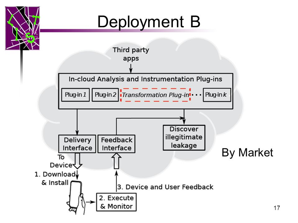 Deployment B 17 By Market