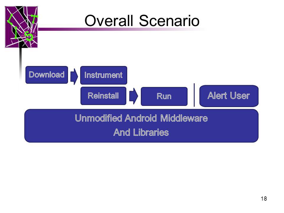 Overall Scenario 18