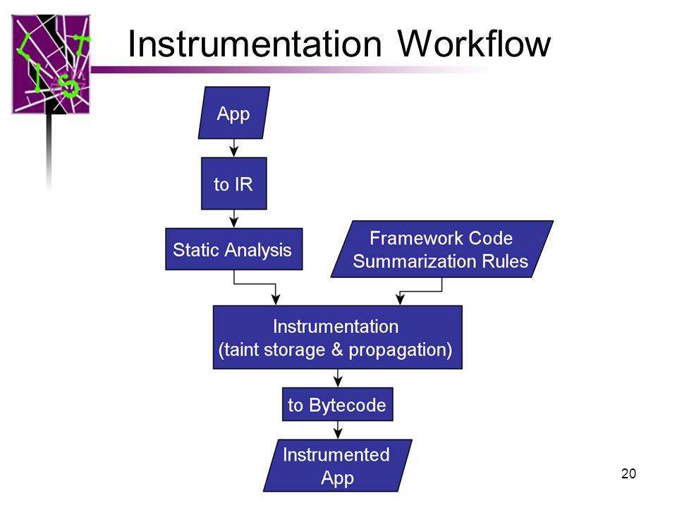 Instrumentation Workflow 20