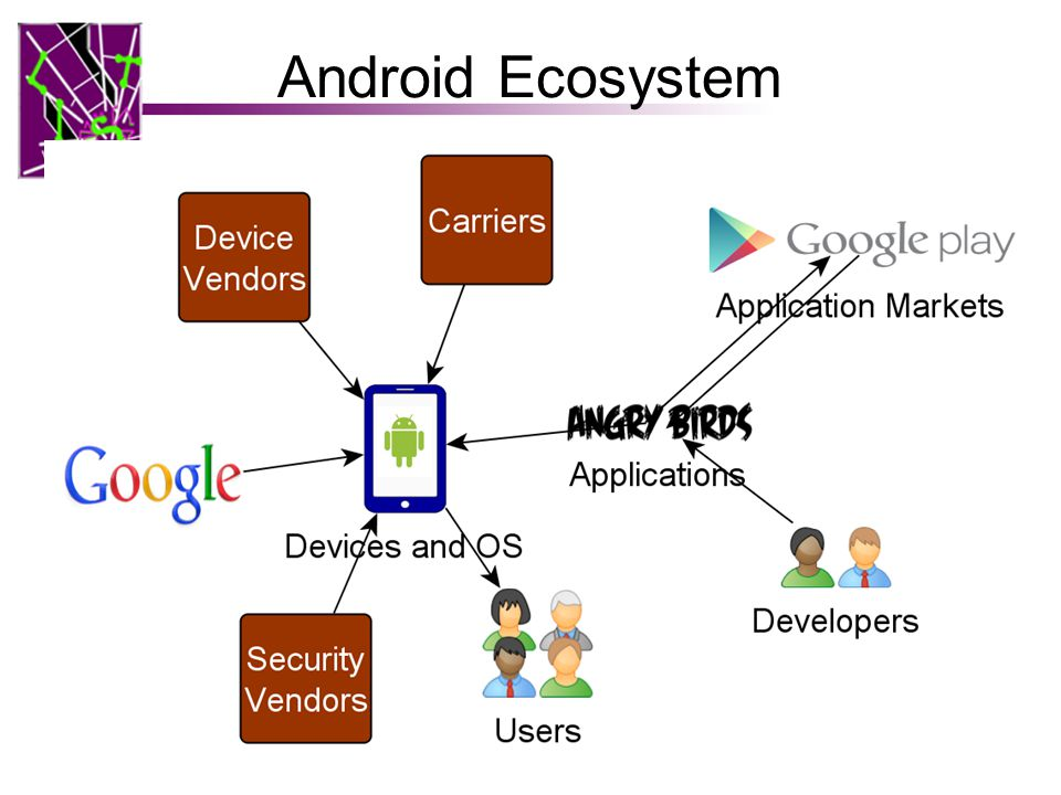 Android Ecosystem 38