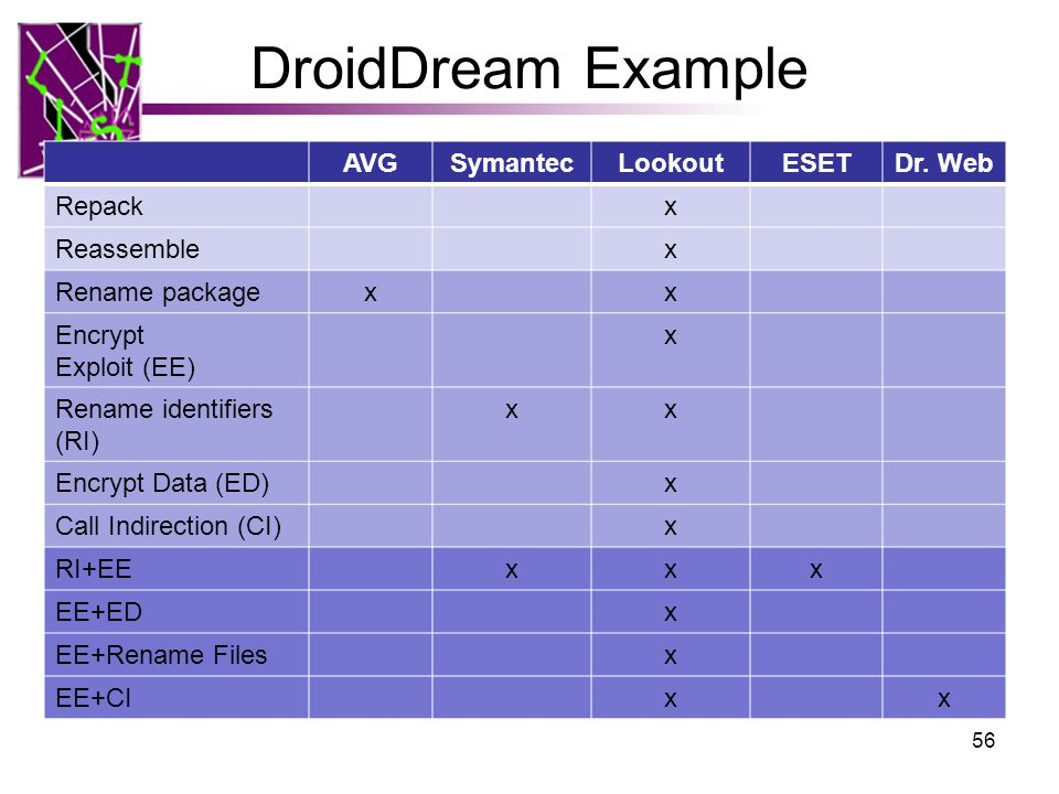 DroidDream Example AVGSymantecLookoutESETDr.