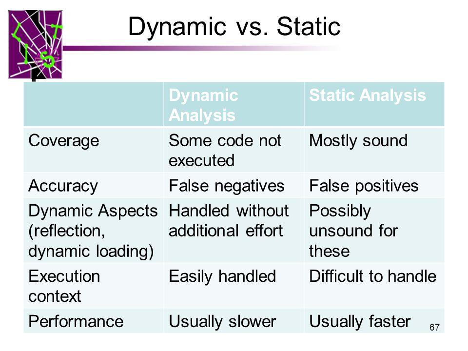 Dynamic vs.