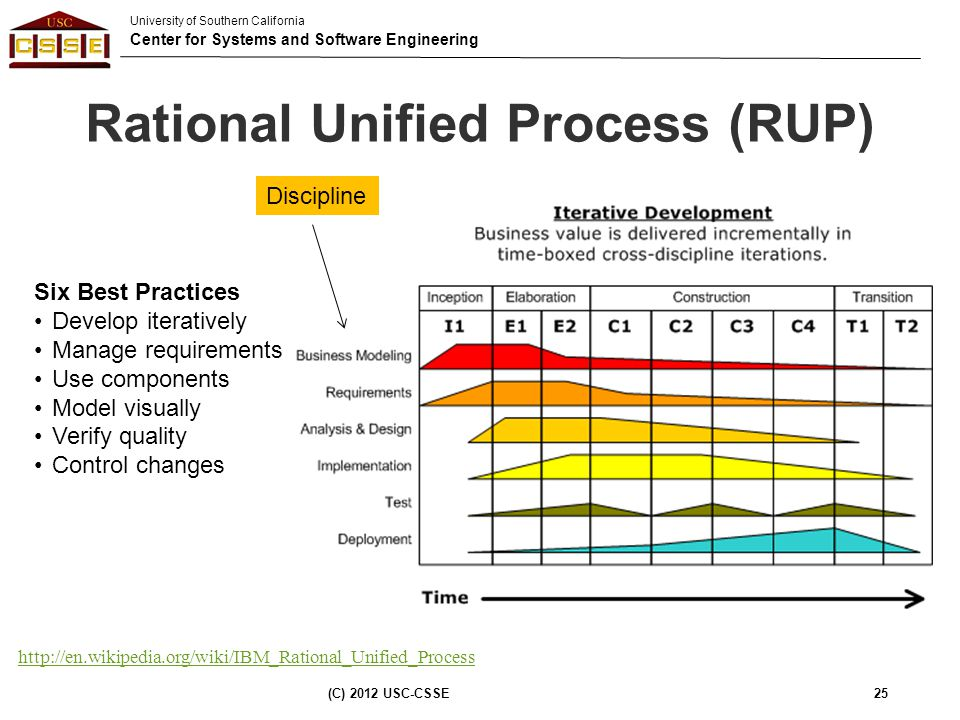 University of Southern California Center for Systems and Software Engineering Rational Unified Process (RUP) (C) 2012 USC-CSSE25 Six Best Practices De
