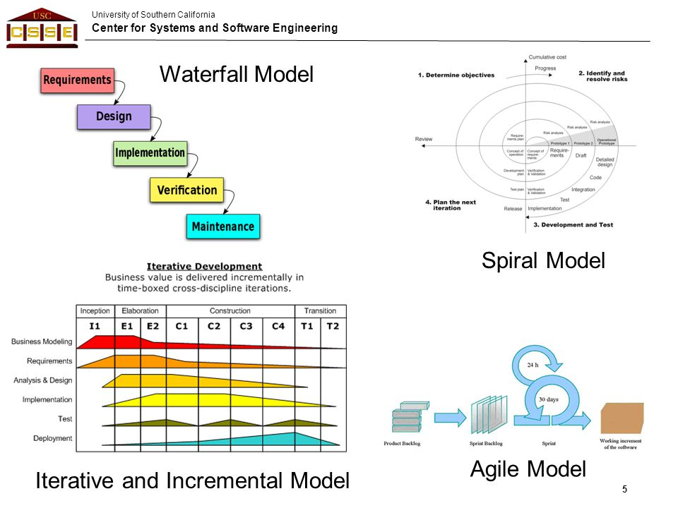 University of Southern California Center for Systems and Software Engineering (C) 2012 USC-CSSE5 Waterfall Model Spiral Model Iterative and Incrementa