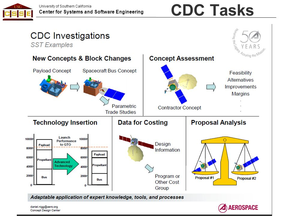 University of Southern California Center for Systems and Software Engineering CDC Tasks (C) 2012 USC-CSSE52
