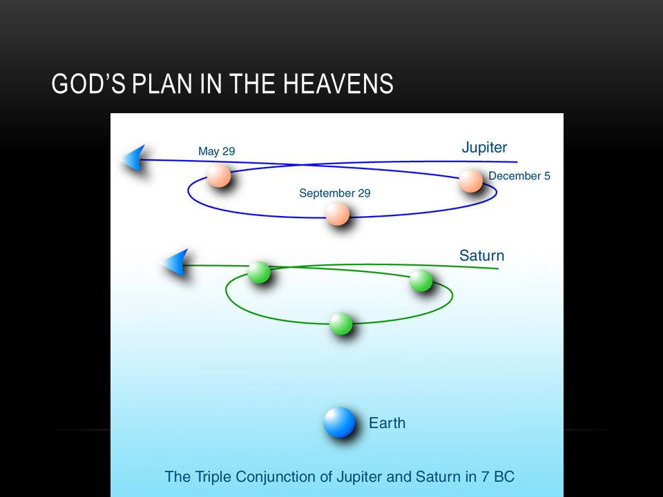 GOD'S PLAN IN THE HEAVENS