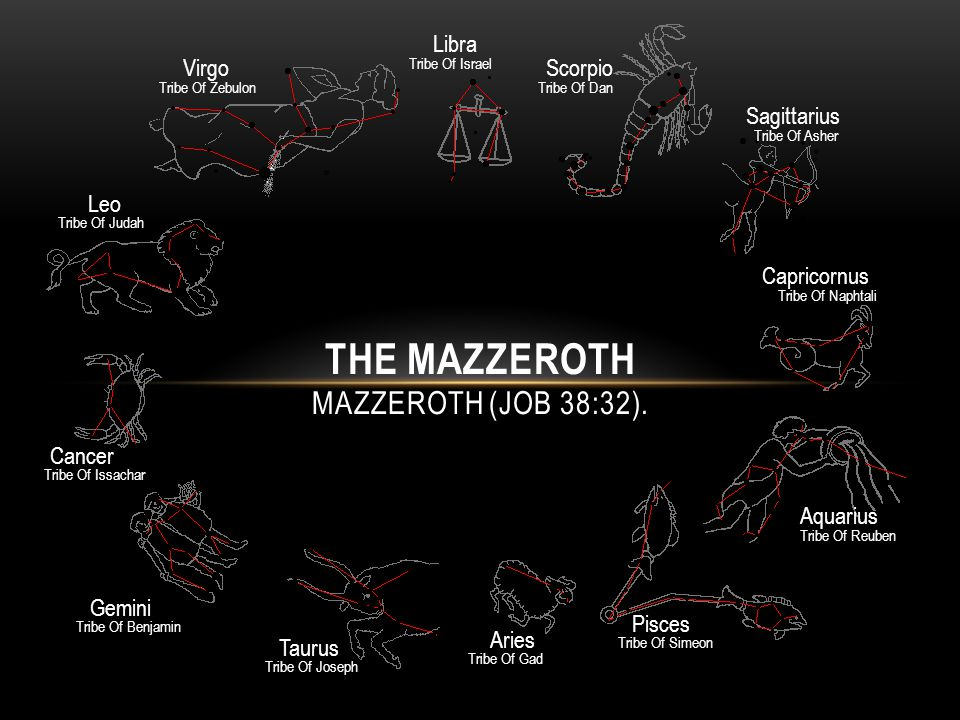 THE MAZZEROTH MAZZEROTH (JOB 38:32).