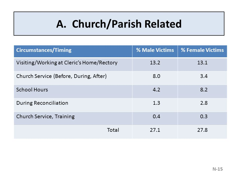 A. Church/Parish Related Circumstances/Timing% Male Victims% Female Victims Visiting/Working at Cleric's Home/Rectory13.213.1 Church Service (Before,