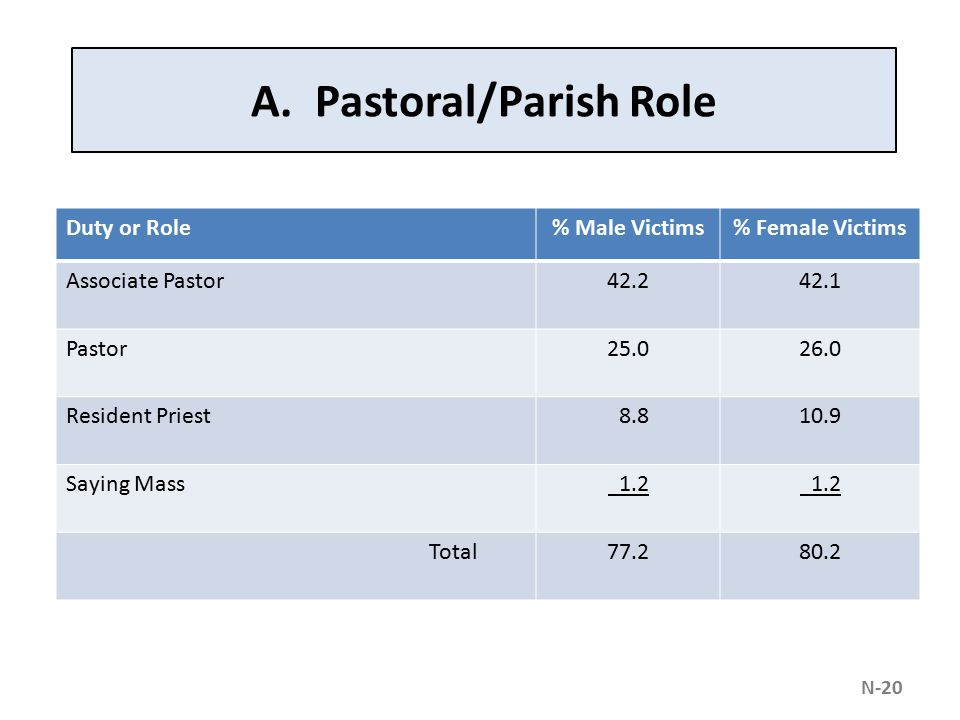 A. Pastoral/Parish Role Duty or Role% Male Victims% Female Victims Associate Pastor42.242.1 Pastor25.026.0 Resident Priest 8.810.9 Saying Mass 1.2 Tot