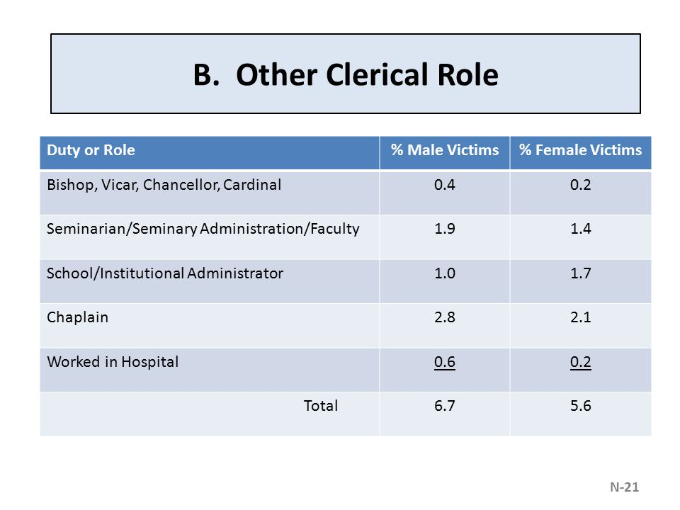 B. Other Clerical Role Duty or Role% Male Victims% Female Victims Bishop, Vicar, Chancellor, Cardinal0.40.2 Seminarian/Seminary Administration/Faculty