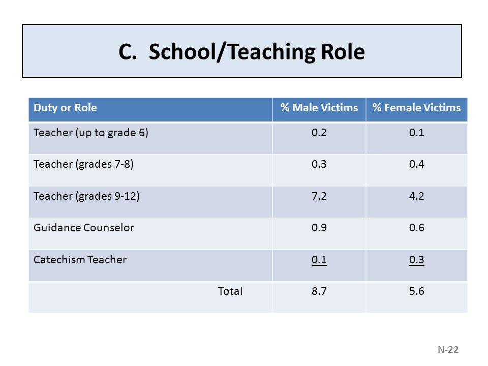 C. School/Teaching Role Duty or Role% Male Victims% Female Victims Teacher (up to grade 6)0.20.1 Teacher (grades 7-8)0.30.4 Teacher (grades 9-12)7.24.