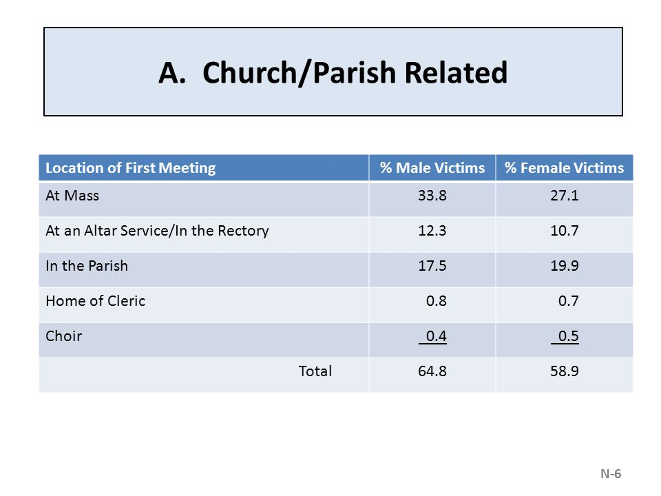 A. Church/Parish Related Location of First Meeting% Male Victims% Female Victims At Mass33.827.1 At an Altar Service/In the Rectory12.310.7 In the Par