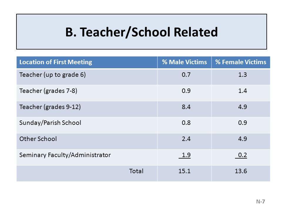 B. Teacher/School Related Location of First Meeting% Male Victims% Female Victims Teacher (up to grade 6) 0.7 1.3 Teacher (grades 7-8) 0.9 1.4 Teacher