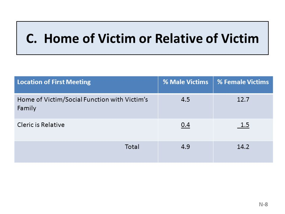 C. Home of Victim or Relative of Victim Location of First Meeting% Male Victims% Female Victims Home of Victim/Social Function with Victim's Family 4.