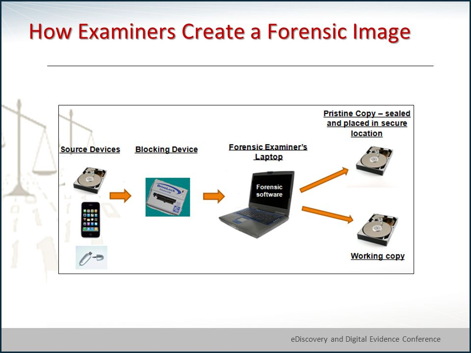 21 eDiscovery and Digital Evidence Conference How Examiners Create a Forensic Image