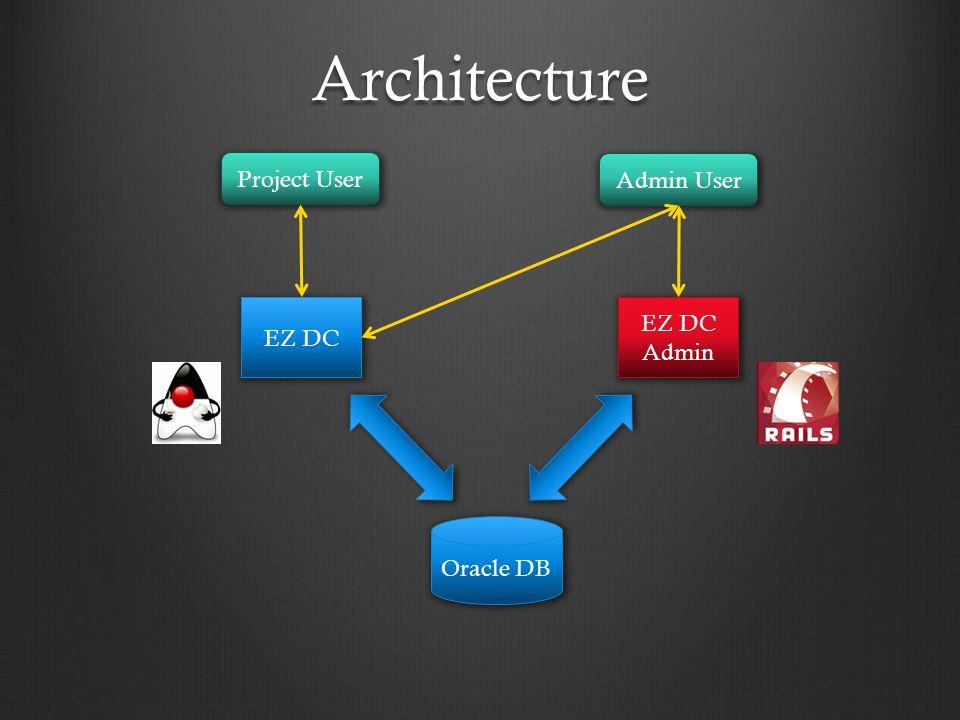 Architecture Oracle DB EZ DC Admin EZ DC Project User Admin User