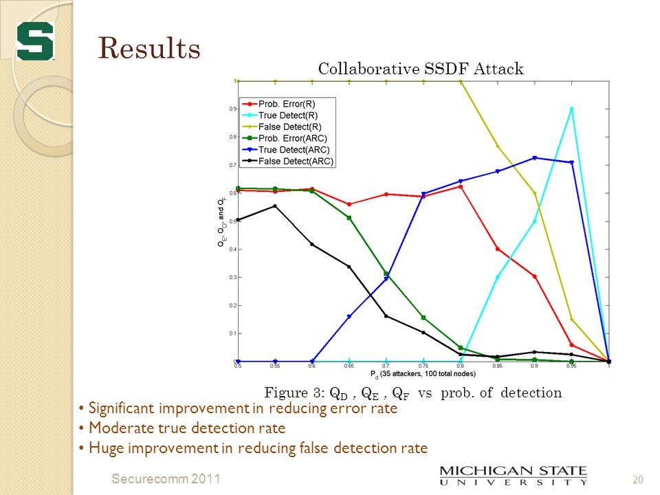 Results Securecomm 2011 20 Figure 3: Q D, Q E, Q F vs prob.
