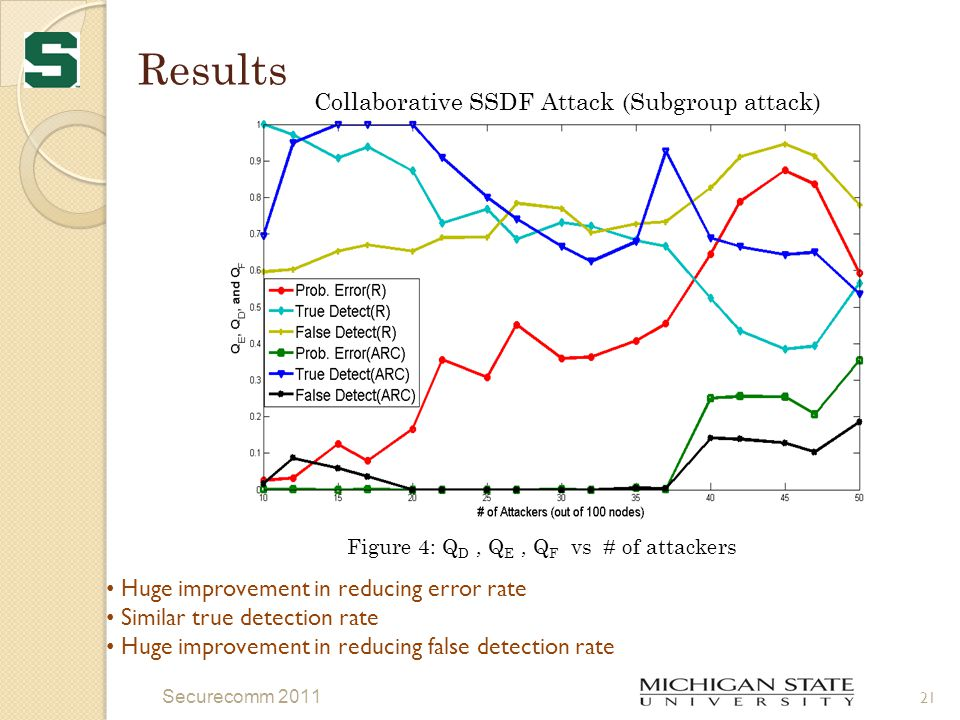 Results 21 Securecomm 2011 Figure 4: Q D, Q E, Q F vs # of attackers Collaborative SSDF Attack (Subgroup attack) Huge improvement in reducing error rate Similar true detection rate Huge improvement in reducing false detection rate