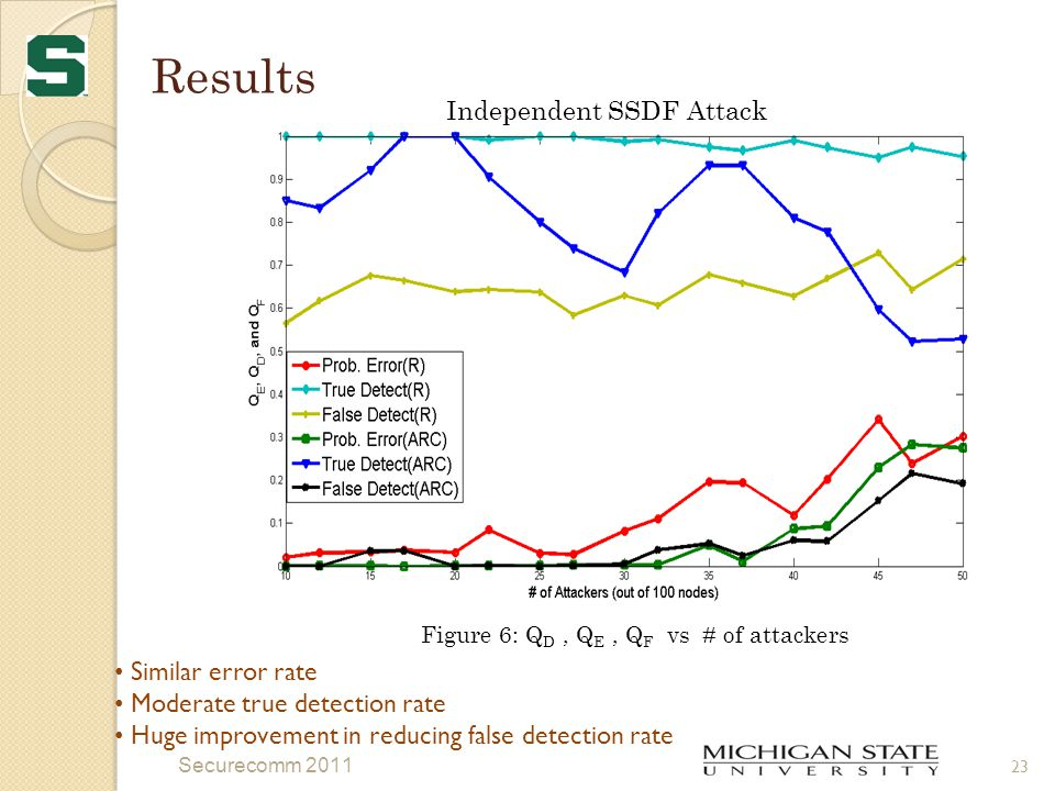 Results Securecomm 2011 23 Figure 6: Q D, Q E, Q F vs # of attackers Independent SSDF Attack Similar error rate Moderate true detection rate Huge improvement in reducing false detection rate