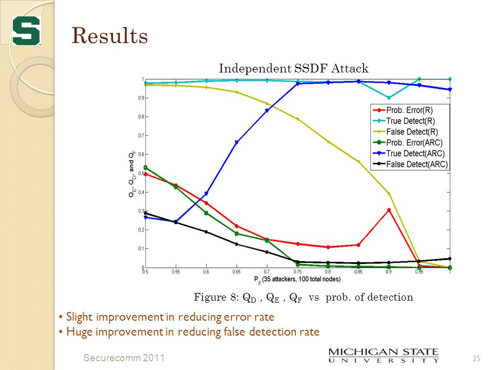 Results Securecomm 2011 25 Figure 8: Q D, Q E, Q F vs prob.