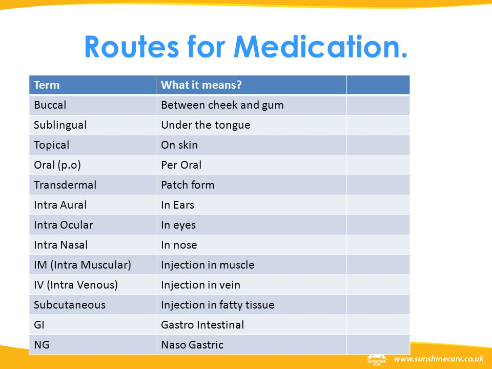Routes for Medication. TermWhat it means.