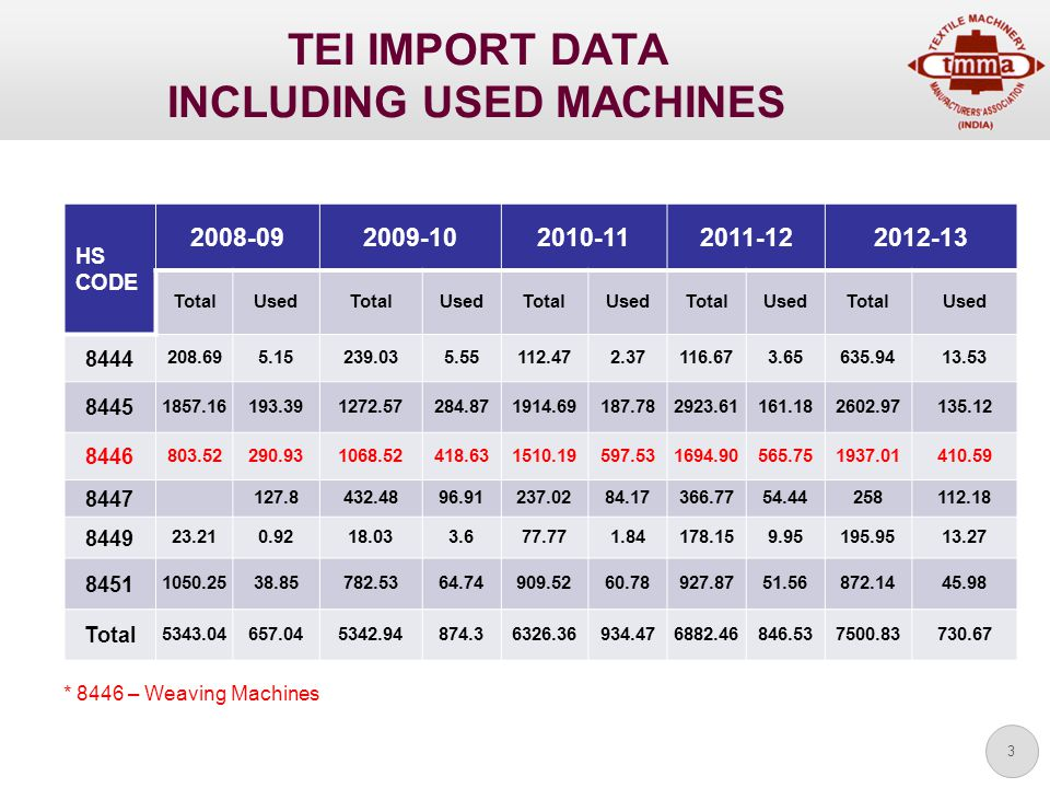 3 TEI IMPORT DATA INCLUDING USED MACHINES HS CODE 2008-092009-102010-112011-122012-13 TotalUsedTotalUsedTotalUsedTotalUsedTotalUsed 8444 208.695.15239.035.55112.472.37116.673.65635.9413.53 8445 1857.16193.391272.57284.871914.69187.782923.61161.182602.97135.12 8446 803.52290.931068.52418.631510.19597.531694.90565.751937.01410.59 8447 127.8432.4896.91237.0284.17366.7754.44258112.18 8449 23.210.9218.033.677.771.84178.159.95195.9513.27 8451 1050.2538.85782.5364.74909.5260.78927.8751.56872.1445.98 Total 5343.04657.045342.94874.36326.36934.476882.46846.537500.83730.67 * 8446 – Weaving Machines
