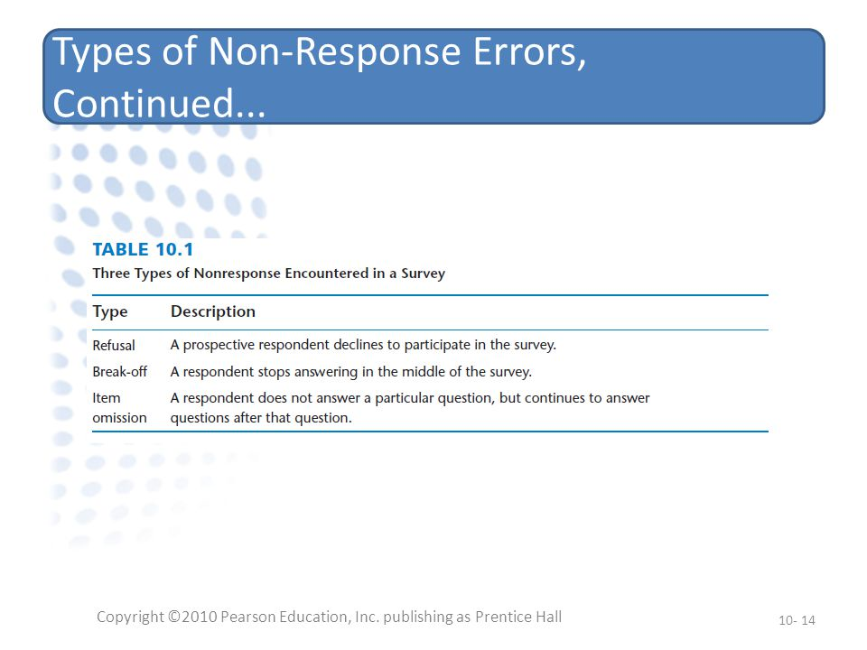 Types of Non-Response Errors, Continued... Copyright ©2010 Pearson Education, Inc.
