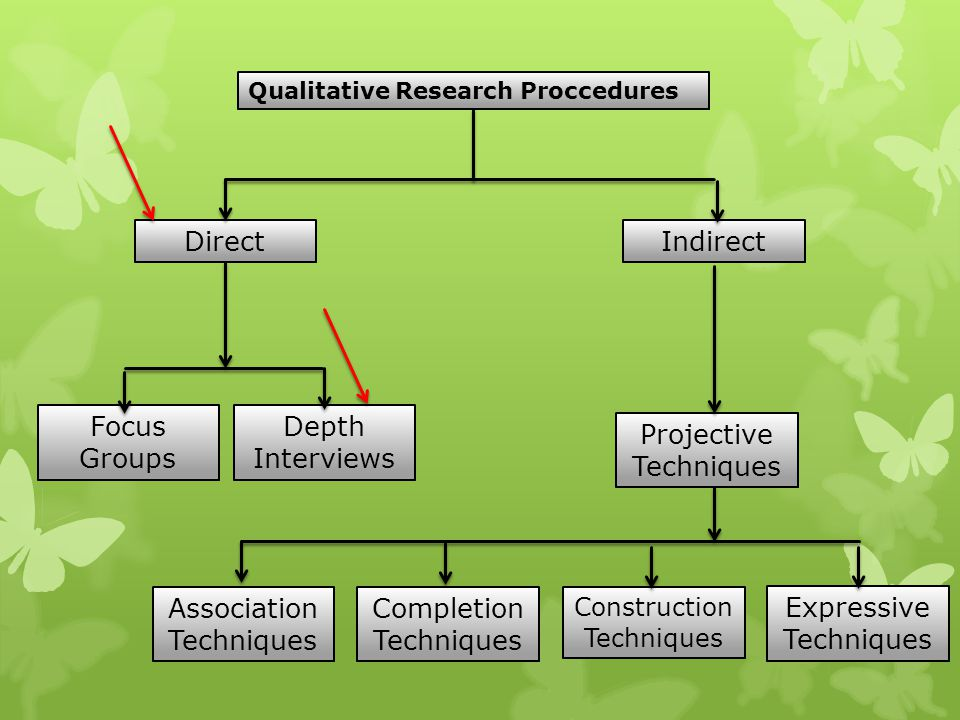 Qualitative Research Proccedures Indirect Projective Techniques Direct Depth Interviews Focus Groups Association Techniques Expressive Techniques Cons