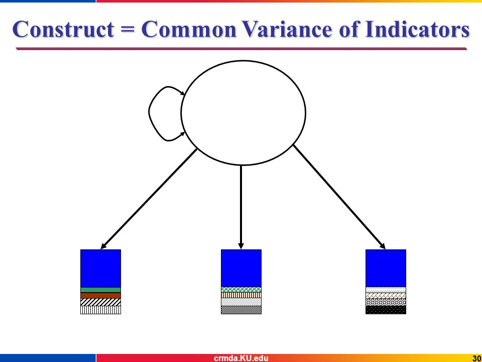 30 Construct = Common Variance of Indicators crmda.KU.edu