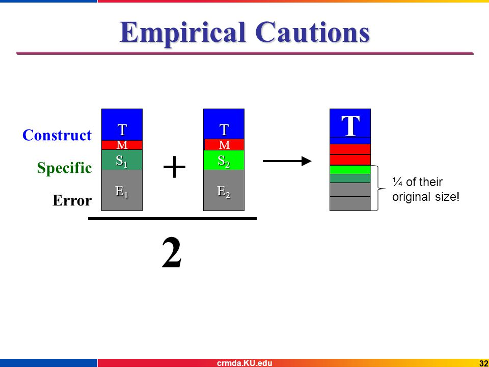 32 Empirical Cautions TT S1S1S1S1 S2S2S2S2 E1E1E1E1 E2E2E2E2 + Specific Construct Error ¼ of their original size.