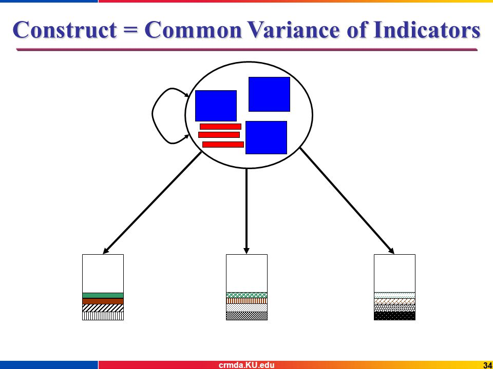 34 Construct = Common Variance of Indicators crmda.KU.edu