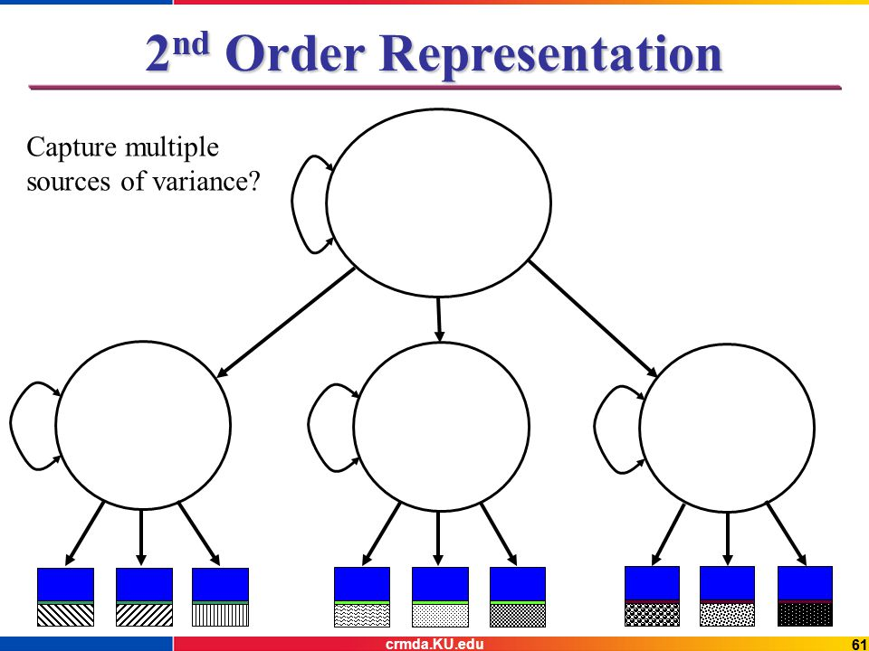 61 2 nd Order Representation Capture multiple sources of variance? crmda.KU.edu