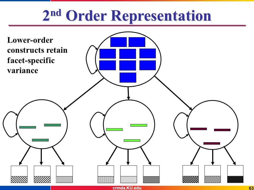 63 2 nd Order Representation Lower-order constructs retain facet-specific variance crmda.KU.edu