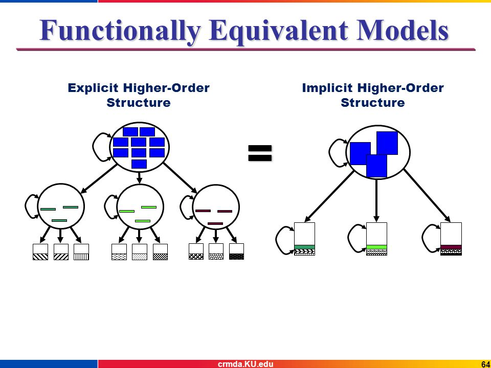64 Functionally Equivalent Models Explicit Higher-Order Structure Implicit Higher-Order Structure crmda.KU.edu