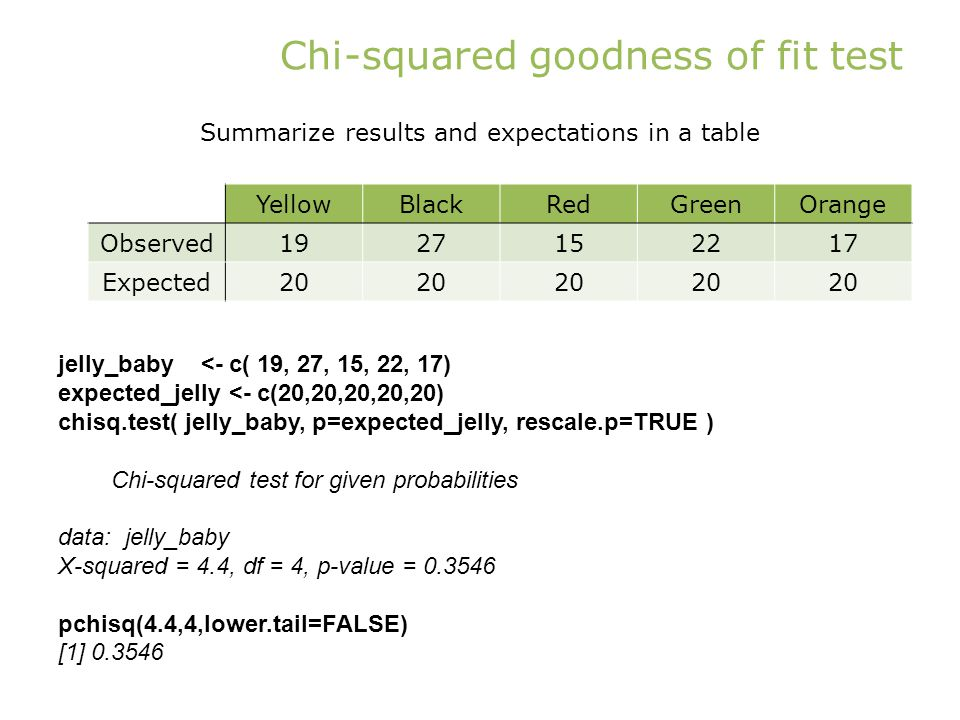 Chi-squared goodness of fit test YellowBlackRedGreenOrange Observed1927152217 Expected20 Summarize results and expectations in a table jelly_baby <- c( 19, 27, 15, 22, 17) expected_jelly <- c(20,20,20,20,20) chisq.test( jelly_baby, p=expected_jelly, rescale.p=TRUE ) Chi-squared test for given probabilities data: jelly_baby X-squared = 4.4, df = 4, p-value = 0.3546 pchisq(4.4,4,lower.tail=FALSE) [1] 0.3546
