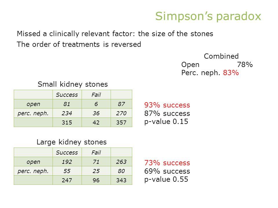 Simpson's paradox SuccessFail open81687 perc. neph.23436270 31542357 SuccessFail open19271263 perc.