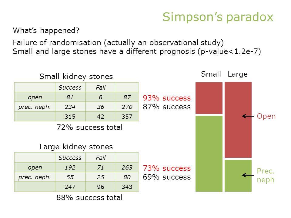 Simpson's paradox SuccessFail open81687 prec. neph.23436270 31542357 SuccessFail open19271263 prec.