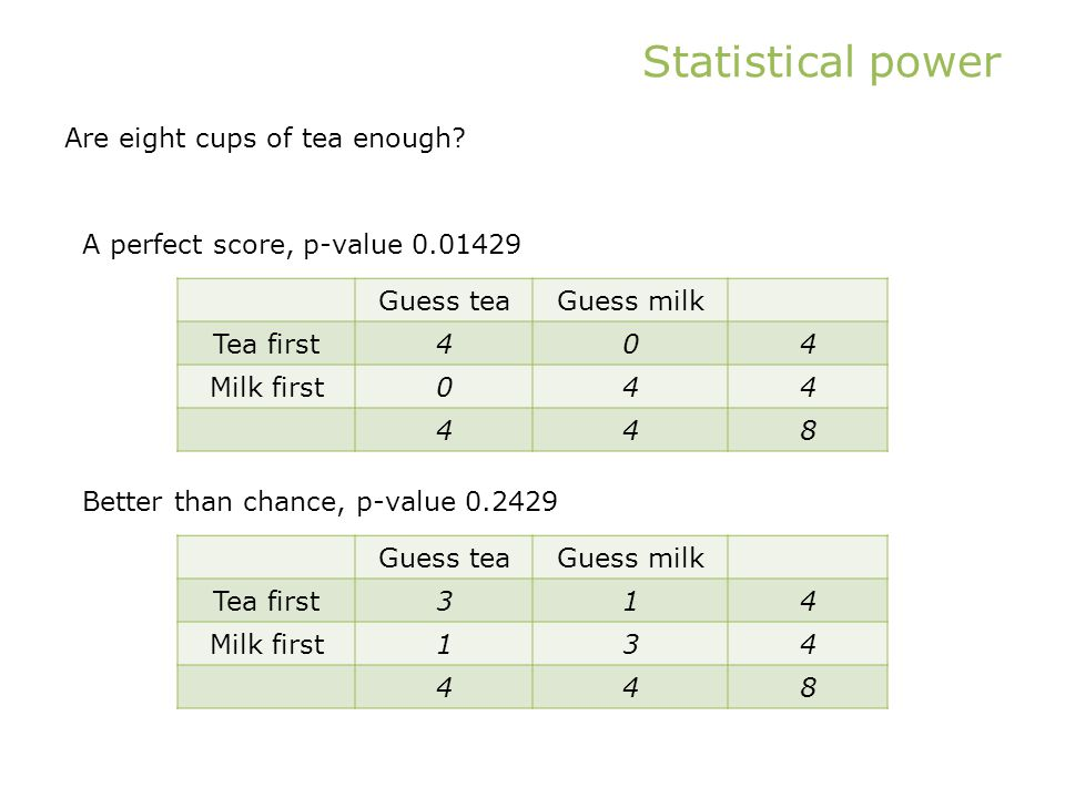 Statistical power Are eight cups of tea enough.