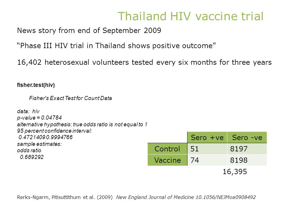 Thailand HIV vaccine trial News story from end of September 2009 Phase III HIV trial in Thailand shows positive outcome 16,402 heterosexual volunteers tested every six months for three years Sero +veSero -ve Control518197 Vaccine748198 fisher.test(hiv) Fisher s Exact Test for Count Data data: hiv p-value = 0.04784 alternative hypothesis: true odds ratio is not equal to 1 95 percent confidence interval: 0.4721409 0.9994766 sample estimates: odds ratio 0.689292 16,395 Rerks-Ngarm, Pitisuttithum et al.