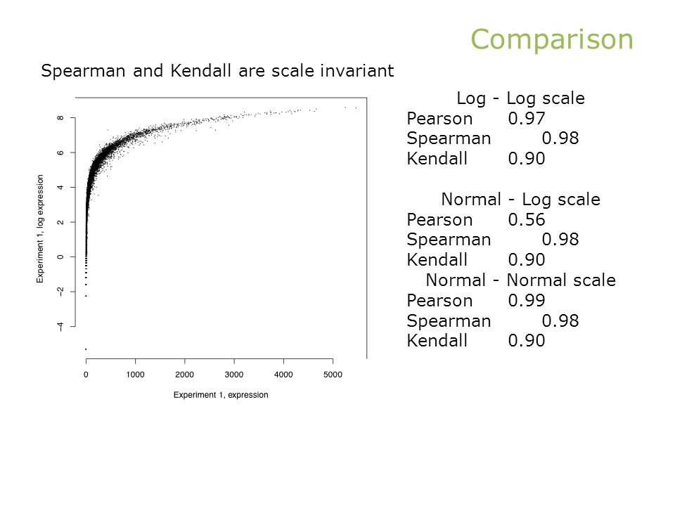 Comparison Spearman and Kendall are scale invariant Log - Log scale Pearson0.97 Spearman0.98 Kendall0.90 Normal - Log scale Pearson0.56 Spearman0.98 Kendall0.90 Normal - Normal scale Pearson0.99 Spearman0.98 Kendall0.90