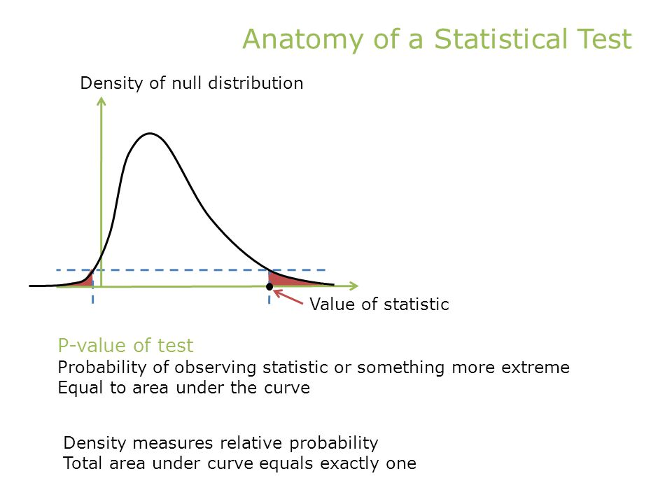 Anatomy of a Statistical Test Value of statistic Density of null distribution P-value of test Probability of observing statistic or something more extreme Equal to area under the curve Density measures relative probability Total area under curve equals exactly one
