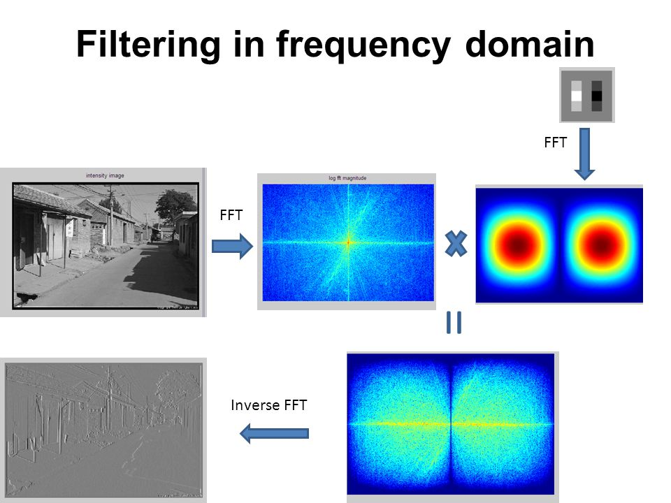 Filtering in frequency domain FFT Inverse FFT =