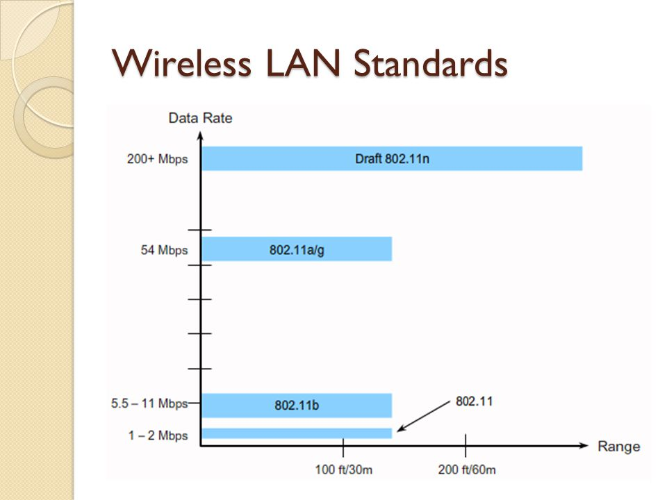 Wireless LAN Standards